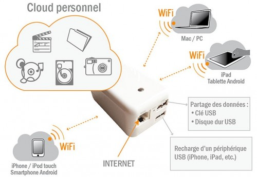 Cloud personnel novodio plug'n share - Info iDevice