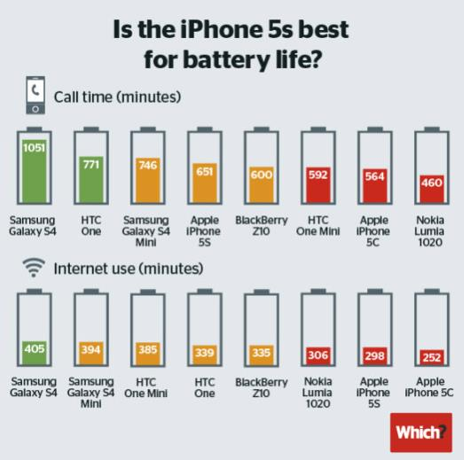 iPhone 5S better batterie-Info iDevice