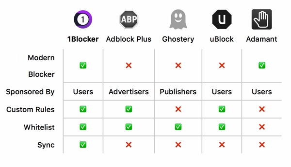 1blocker meilleure alternative adblock mac-infoidevice