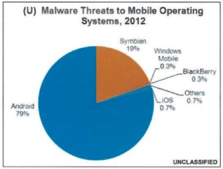 Malware Mobile Android vs iOS - Info iDevice