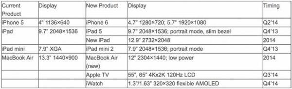 iPhone 6 - iPad 5 - iWatch - Info iDevice