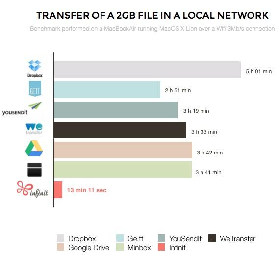 transfert de 2Go via Infinit-Info iDevie