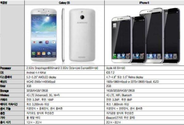 tableau des caractéristiques de l'iphone 6 et Galaxy S5