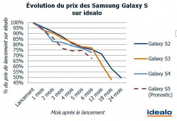 graphique sur la chute de prix du Galaxy S5