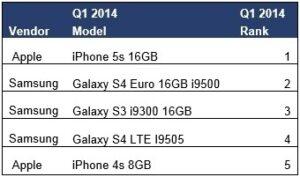 iphone 5s smartphone le plus vendu