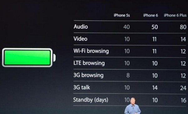 autonomie iphone 6