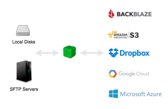 duplicacy saucegarde cloud-infoidevice