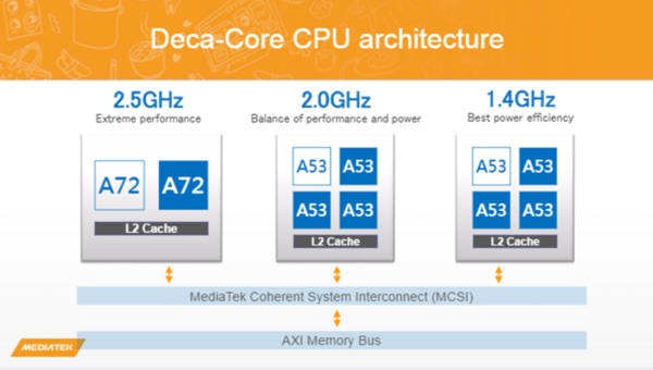 architecture cpu helio x20 deca-core vernee apollo lite-infoidevice