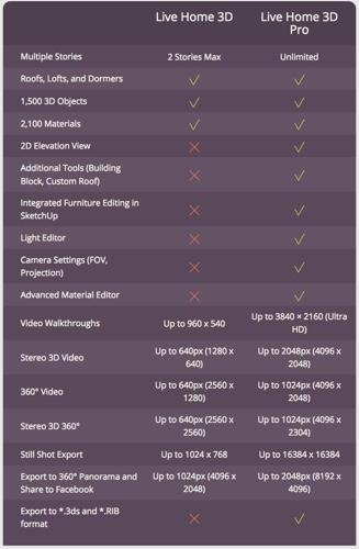 Live Home 3D supporte la Touch Bar et les vidéos à 360 degrés - Info