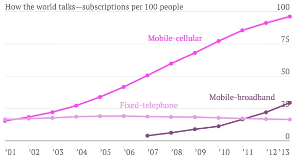 statistiques utilisation telephone cellulaire-infoidevice