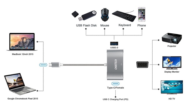 hub usb-c multiport choetech-infoidevice