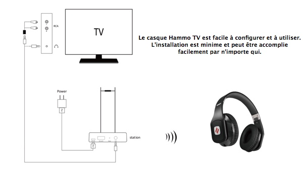 installation casque sans fil noontec hammo tv infoidevice