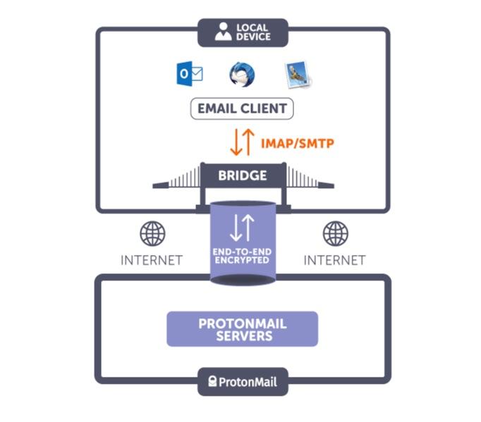 explication protonmail bridge