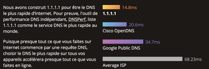 dns cloudflare plus rapide et securise