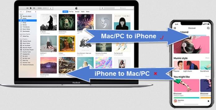 synchronisation bidirectionnelle entre iphone et mac avec macx mediatrans