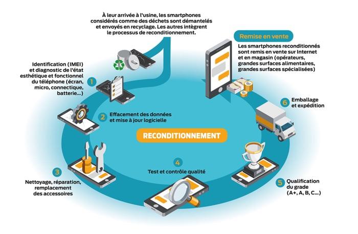 Conseils Achat Smartphones Reconditionnes