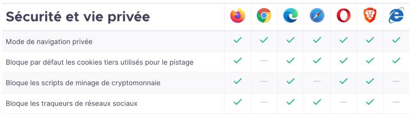 Comparaison Entre Firefox Et Les Autres Navigateurs Web