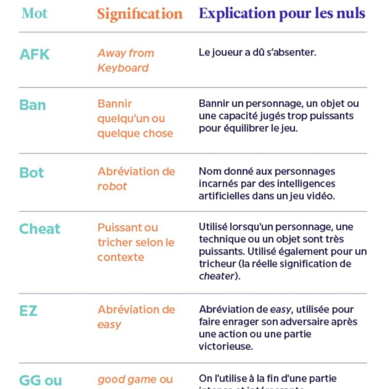exemple vocabulaire gamer