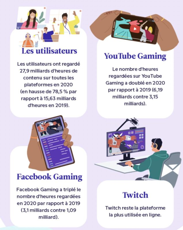 infographie twitch facebook gaming youtube
