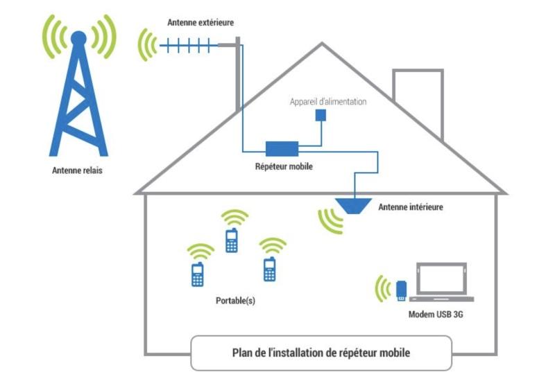 schema amplificateur reseau mobile